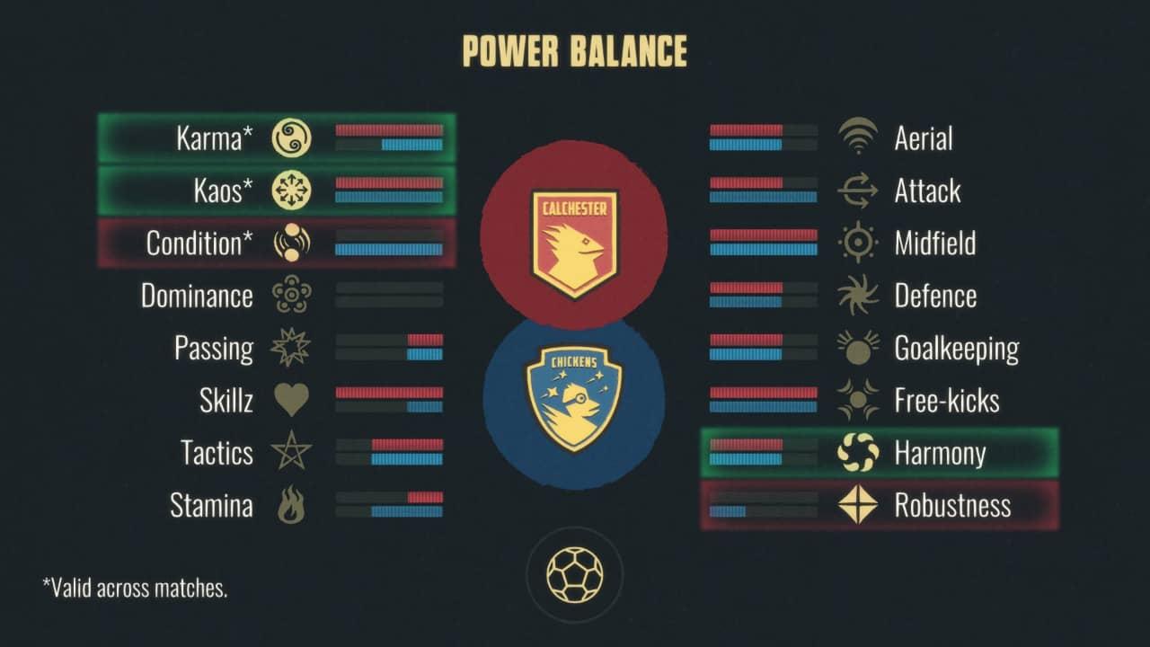 Football Drama - Power balance